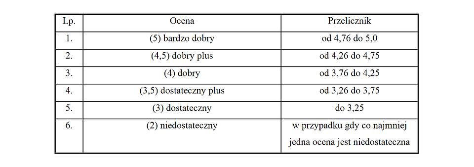 Załącznik nr 6 do projektu rozp. w sprawie specjalizacji i uzyskiwania tytułu specjalisty przez farmaceutów