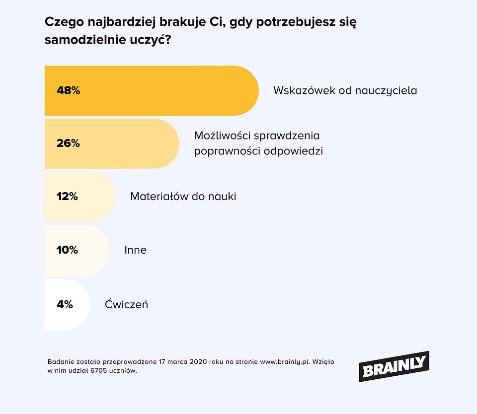 Infografika2, Jak uczymy się w czasie koronawirusa.png