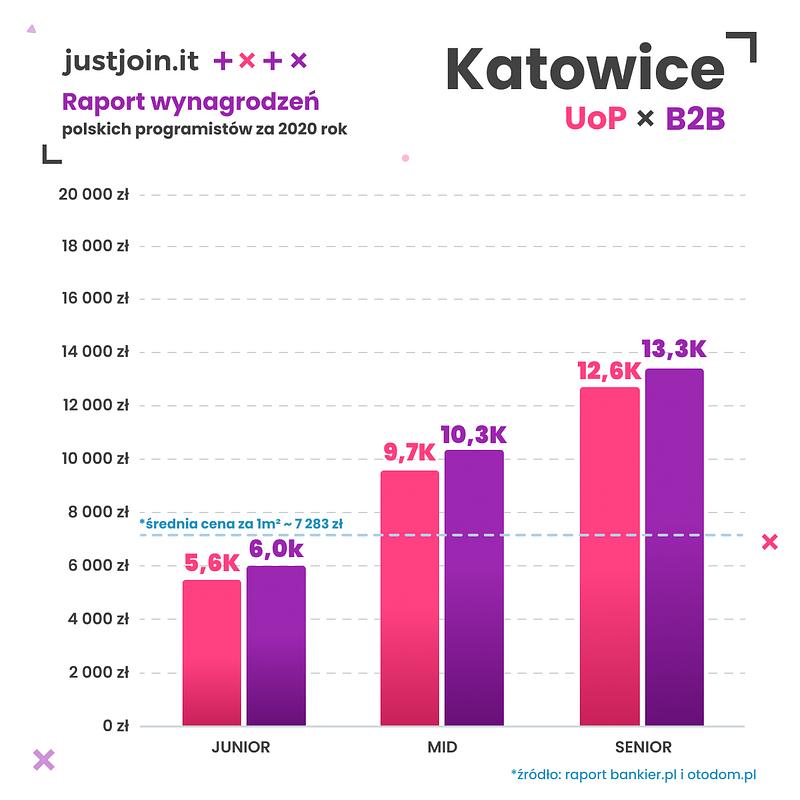 Poznań_Katowice.png
