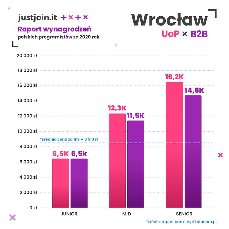 Wrocław.png
