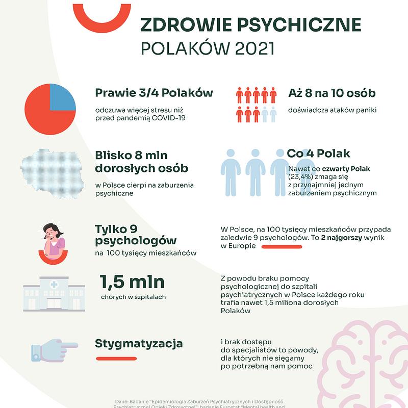 Zdrowie Psychiczne Polaków — kopia.png