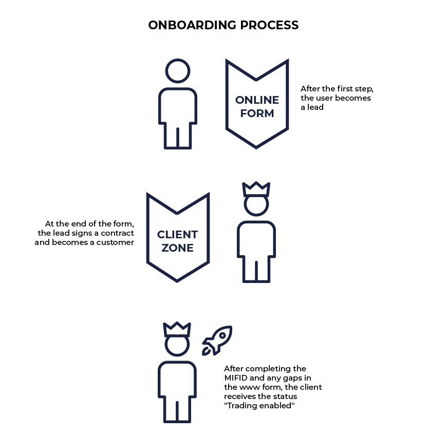 Optimization of the onboarding process.
