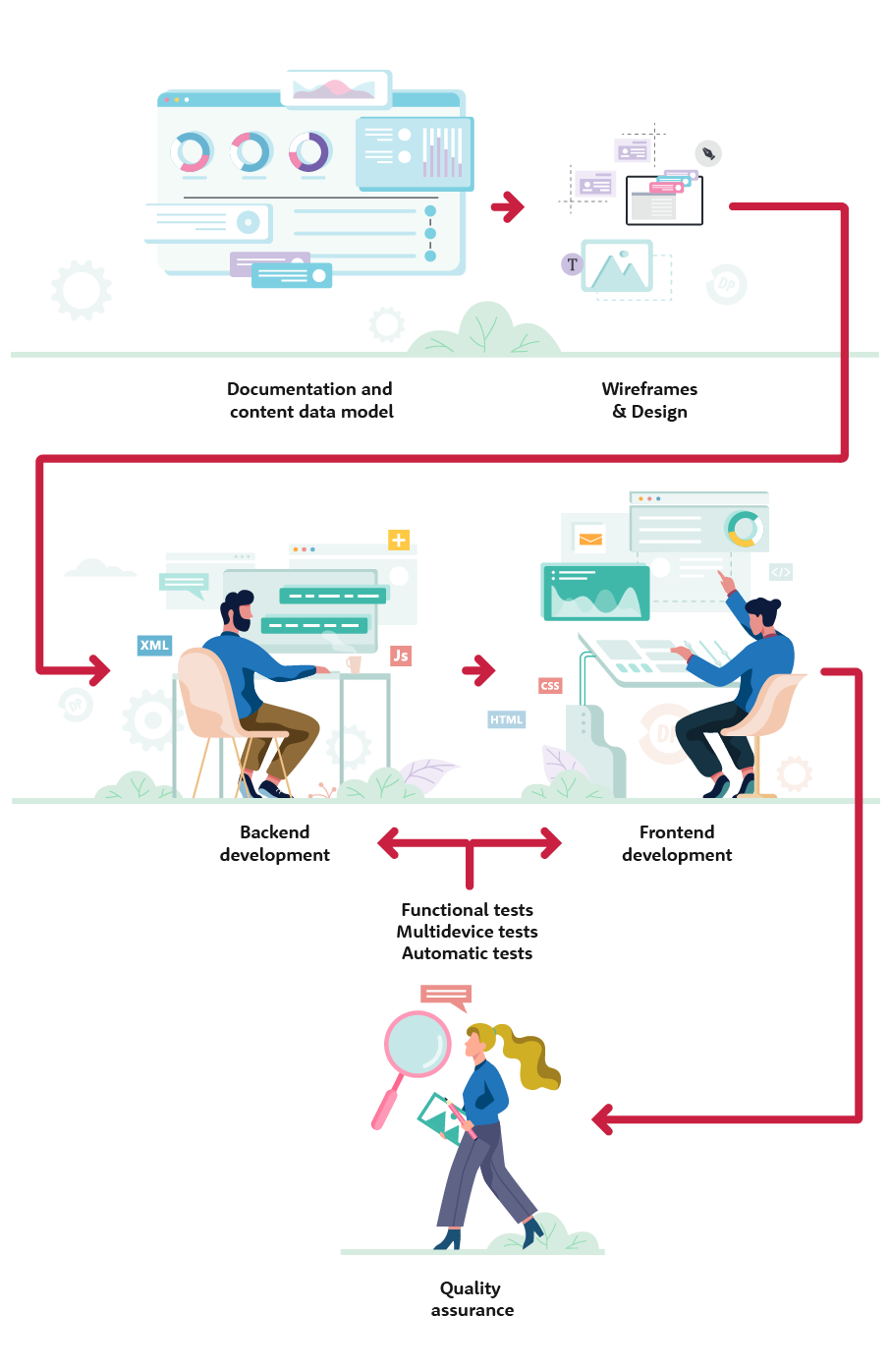 Drupal based product development process. It's important to focus in the first phase on content data model. This will safe a lot of time later on in the project.