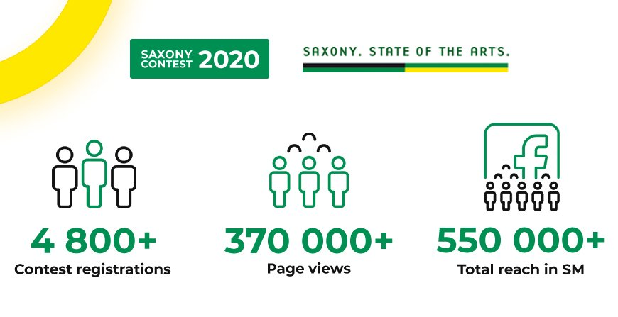 With more then 0,5 mln reach in social media we managed to create a visable buzz about Saxony.