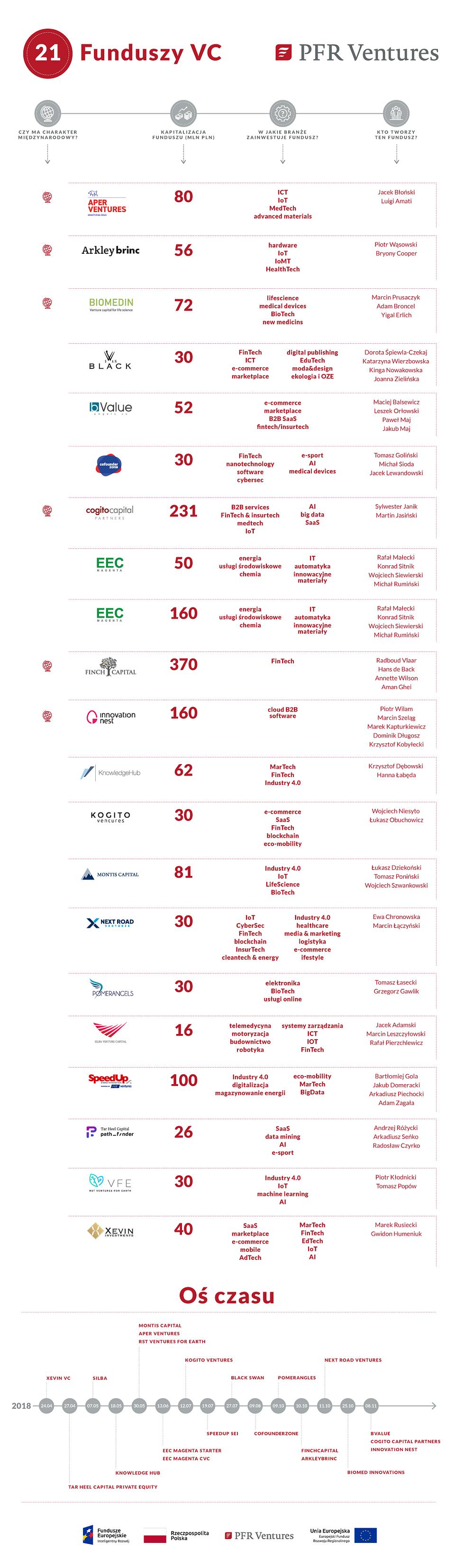 2444_PFR_Ventures_infografika.png