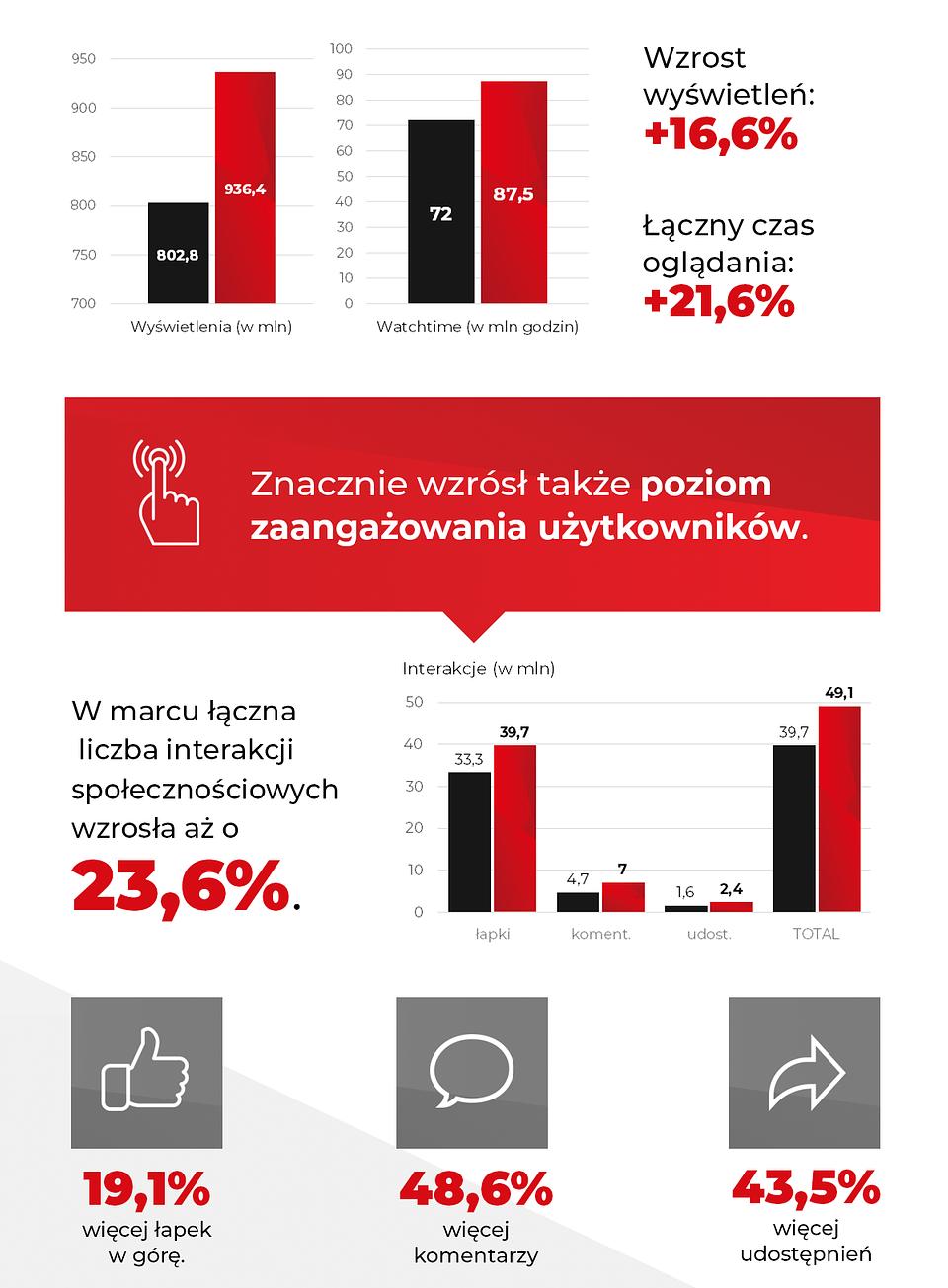 Wzrost oglądalności i interaktywności youtuberów w czasie pandemii (marzec vs luty 2020, 850 kanałów YouTube z grupy LTTM).