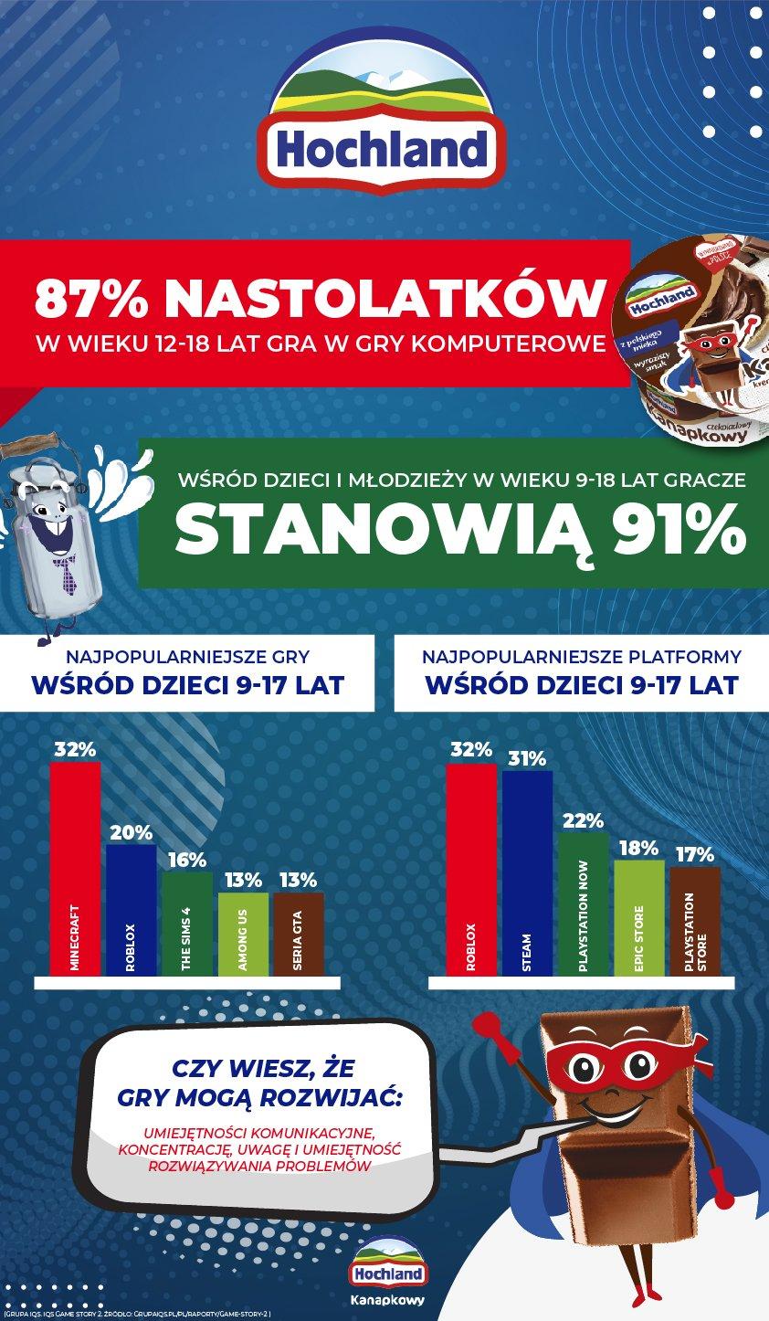 Gaming infografika Hochland Kanapkowy.jpg