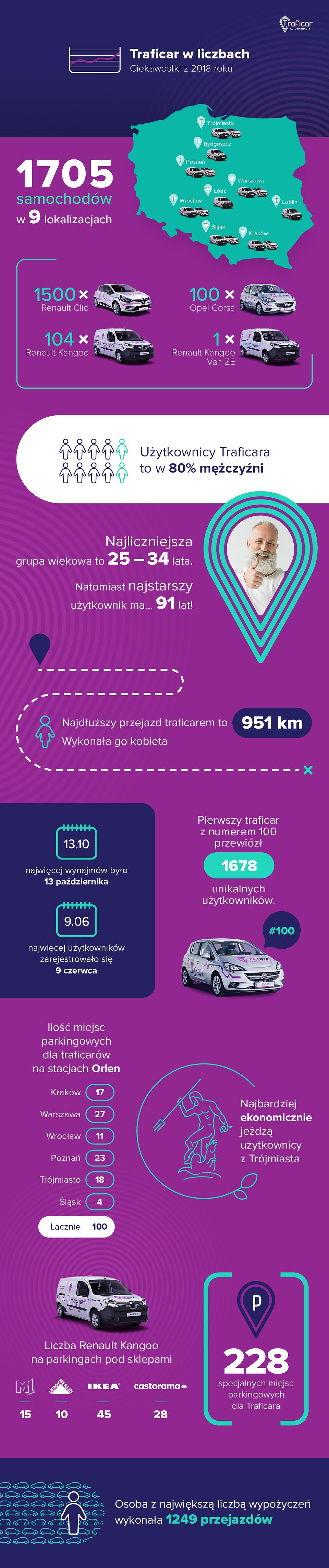 traficar w liczbach_infografika 2018.png