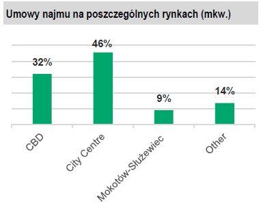 Umowy najmu na poszczególnych rynkach Warszawa.JPG