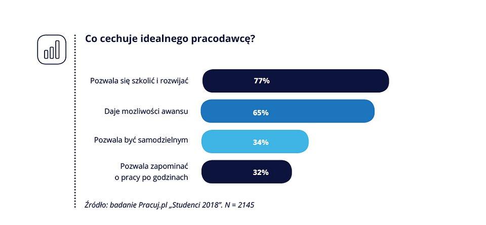 Pracuj.pl_Studenci i absolwenci_6.jpg