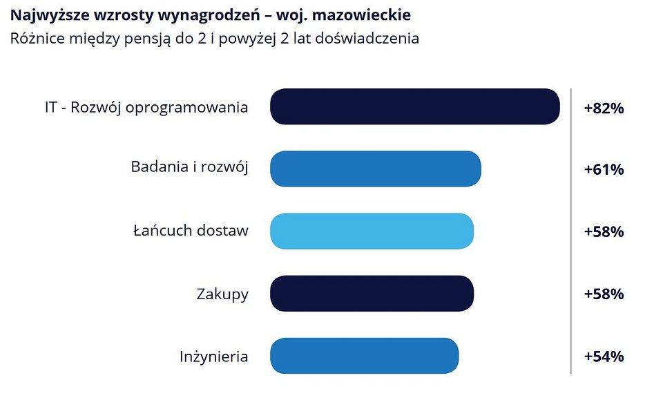 wykres_Mazowsze_2.JPG