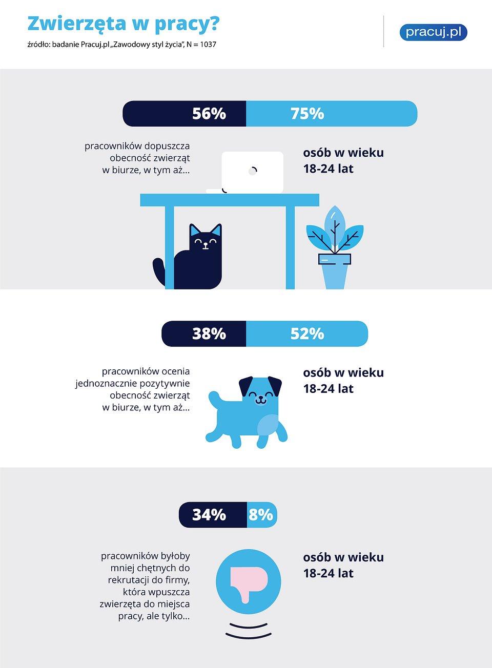 infografika_zwięrzęta-w-pracy.jpg