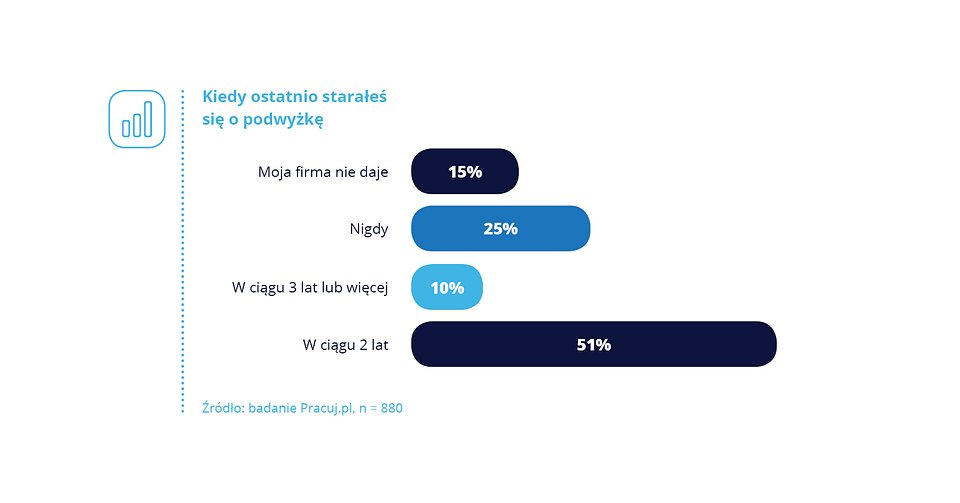 Raport Polacy o płacy_3_wykresy3.jpg