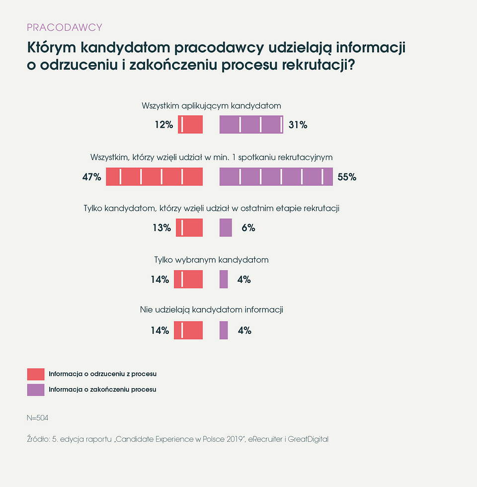 eRecruiter_Raport Candodate Experience w Polsce 2019_informacja zwrotna do kandydata.png