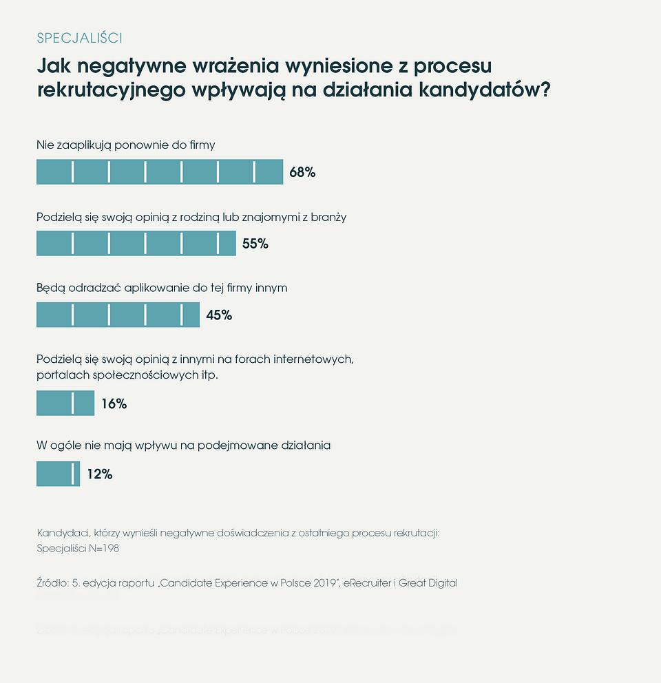 eRecruiter_Raport Candidate Experience w Polsce 2019 negatywne wrazenia z procesu rekrutacji.png