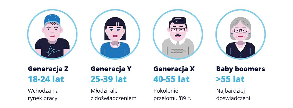 Raport_pokolenia_wykresy1.jpg