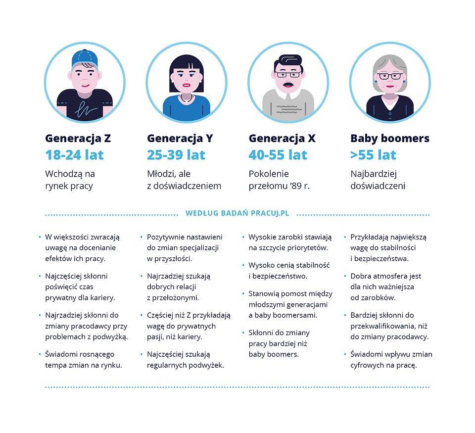 Raport_pokolenia_wykresy2.jpg