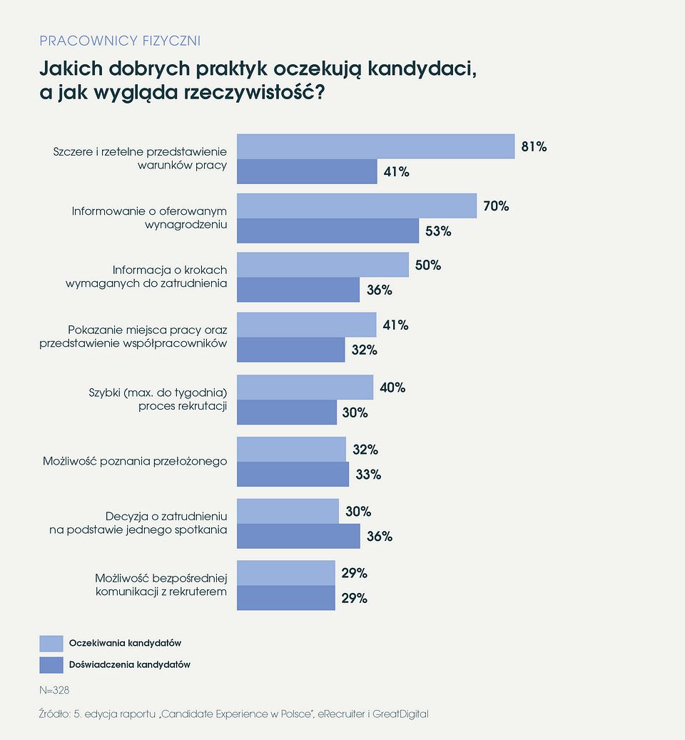 eRecruiter_Raport_Candidate_Experience_w_Polsce_2019_jakich_dobrych_praktyk_oczekuja_kandydaci.png