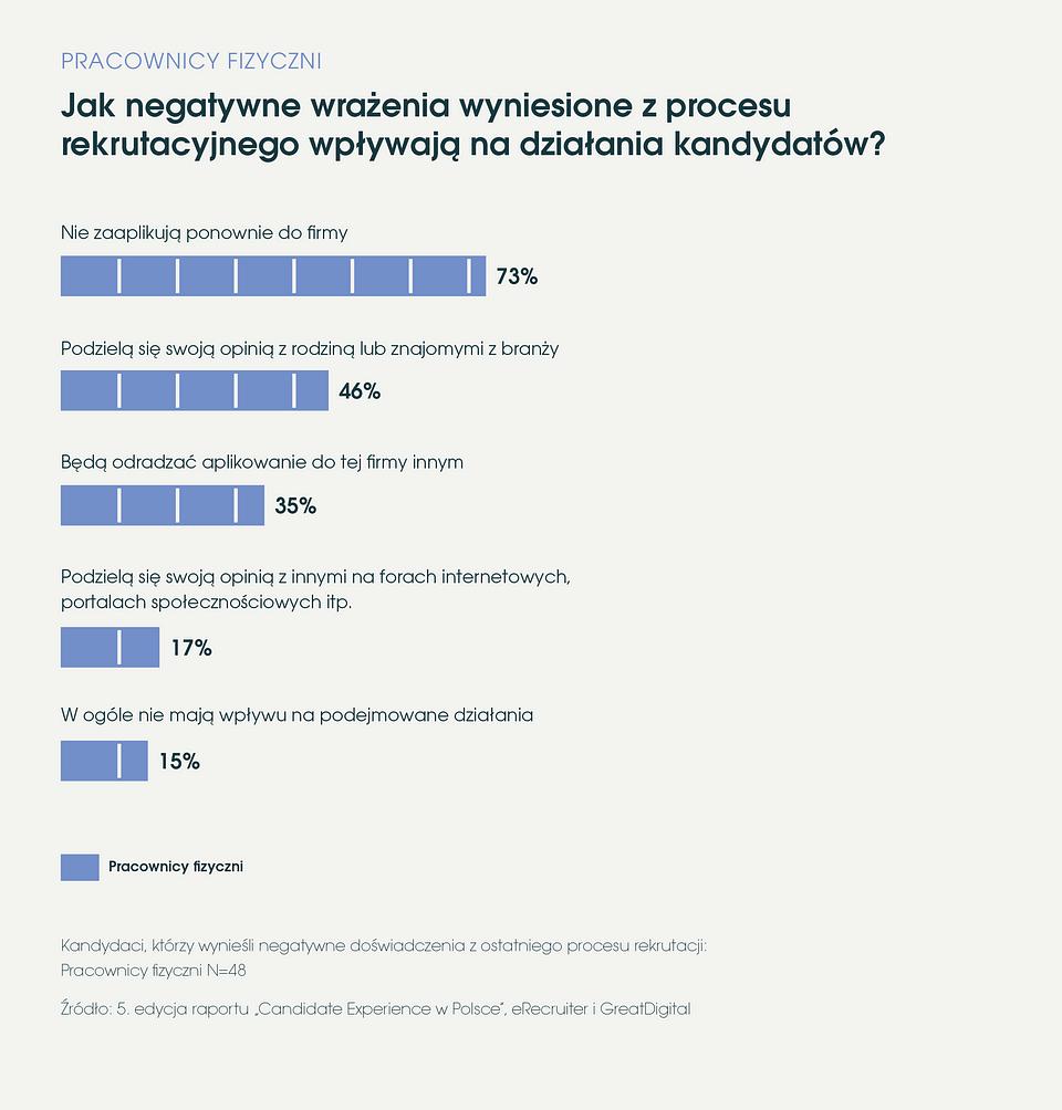 eRecruiter_Raport_Candidate_Experience_w_Polsce_2019_wpływ_negatywnych_wrazen.png