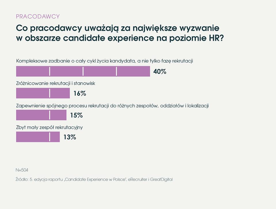 eRecruiter_Raport_Candidate_Experience_w_Polsce_2019_wyzwania_pracodawcow_na_poziomie_HR.png