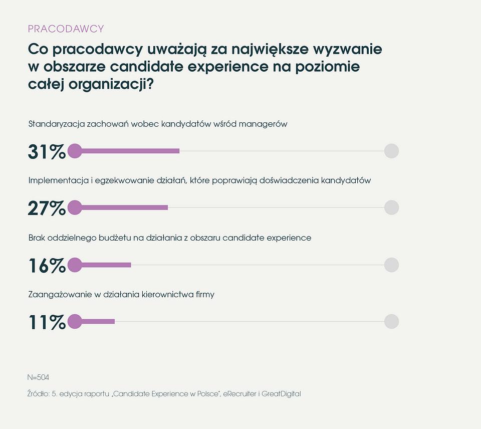 eRecruiter_Raport_Candidate_Experience_w_Polsce_2019_wyzwania_pracodawcow_w_organizacji.png