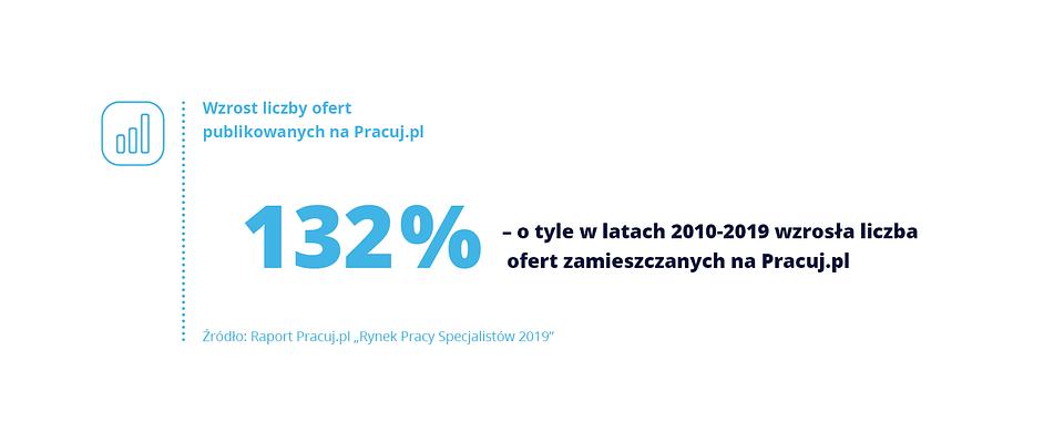 Dekada_Pracuj.pl_2.png
