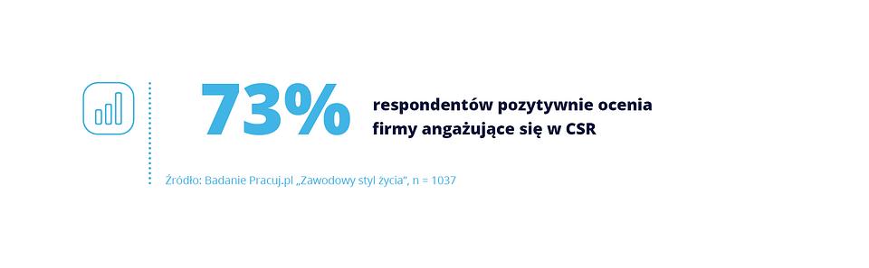 CSR_wykresy.png