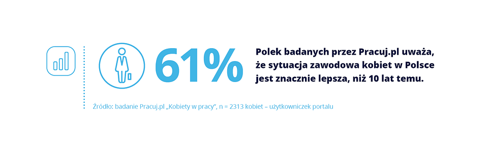Wykresy_dzien kobiet.png