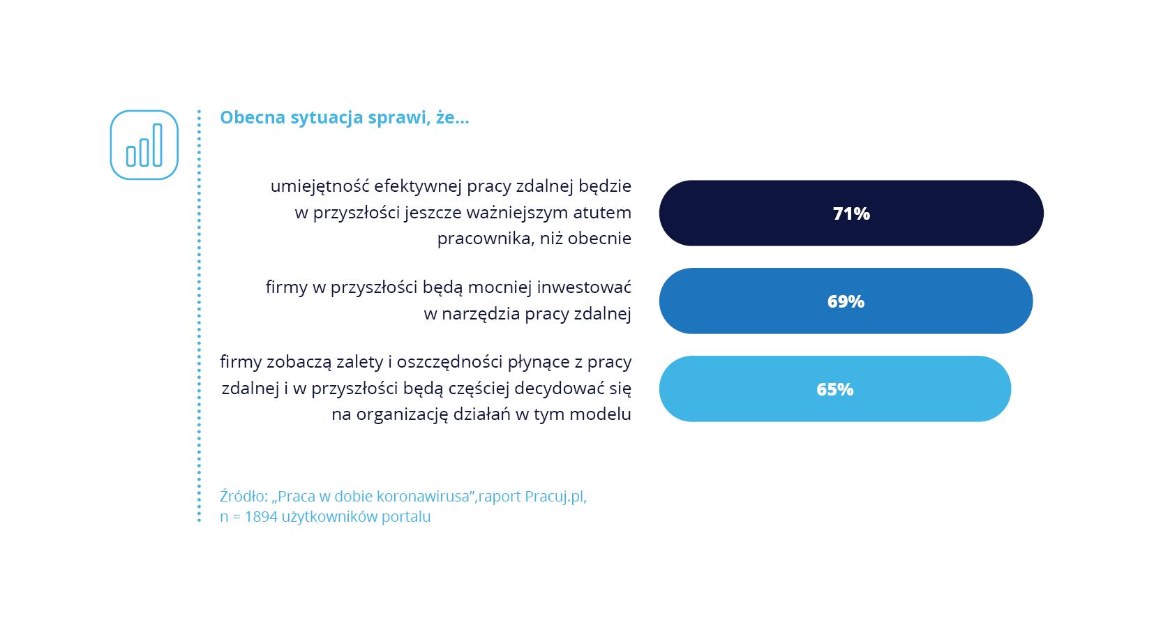 Przyszłość pracy zdalnej w badaniu Pracuj.pl
