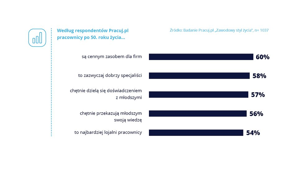 50+_Pracuj.pl_wykres_1.jpg