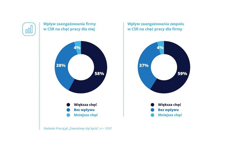 CSR_Pracuj.pl_wykres_2.jpg