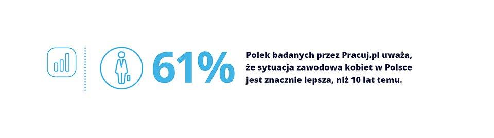 Kobiety_Pracuj.pl_wykres_1.jpg