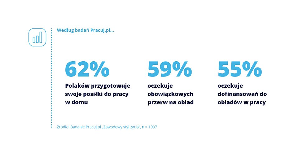 Posiłki w pracy_Pracuj.pl_wykres_1.jpg