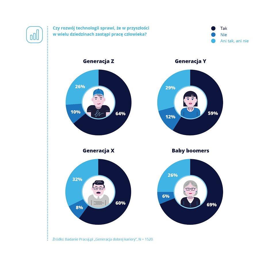 Technologie_Pracuj.pl_wykres_1.jpg