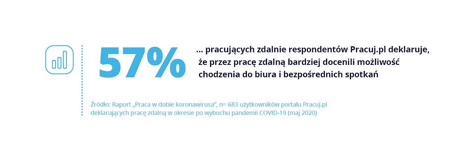 Wyzwania COVID_Pracuj.pl_wykres_3.jpg