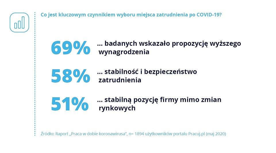 Wyzwania COVID_Pracuj.pl_wykres_5.jpg