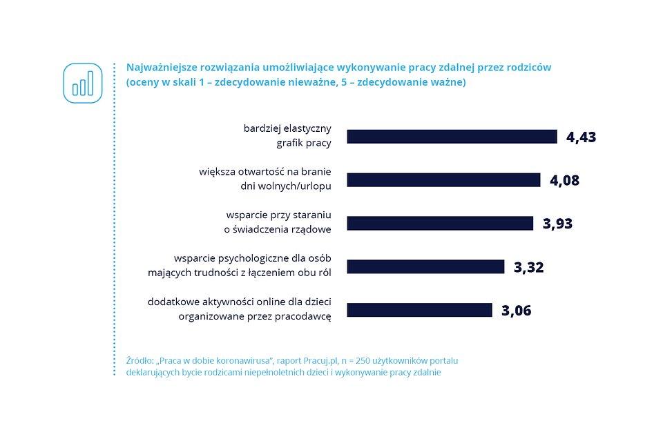 Wyzwania COVID_Pracuj.pl_wykres_6.jpg