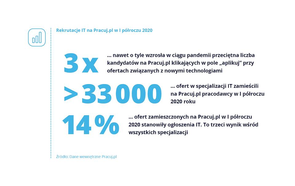 wykresy_2020_IT_lipiec.png
