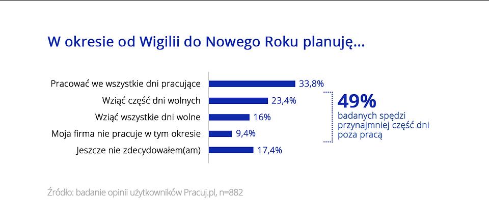 Święta i praca_wykresy Pracuj.pl_9.png