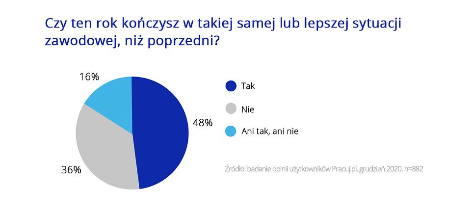 Święta i praca_wykresy Pracuj.pl_7.png