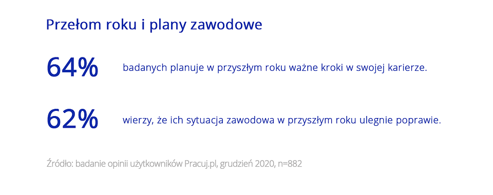 Święta i praca_wykresy Pracuj.pl_2.png