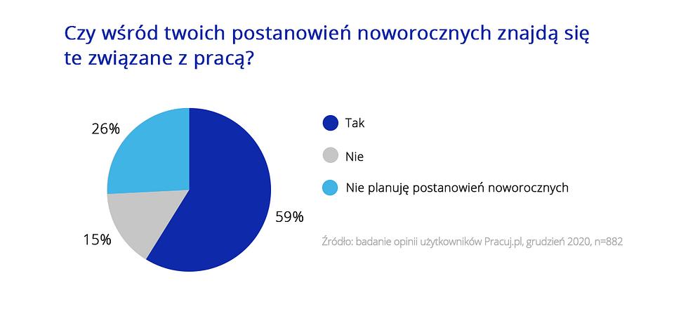 Święta i praca_wykresy Pracuj.pl_6.png