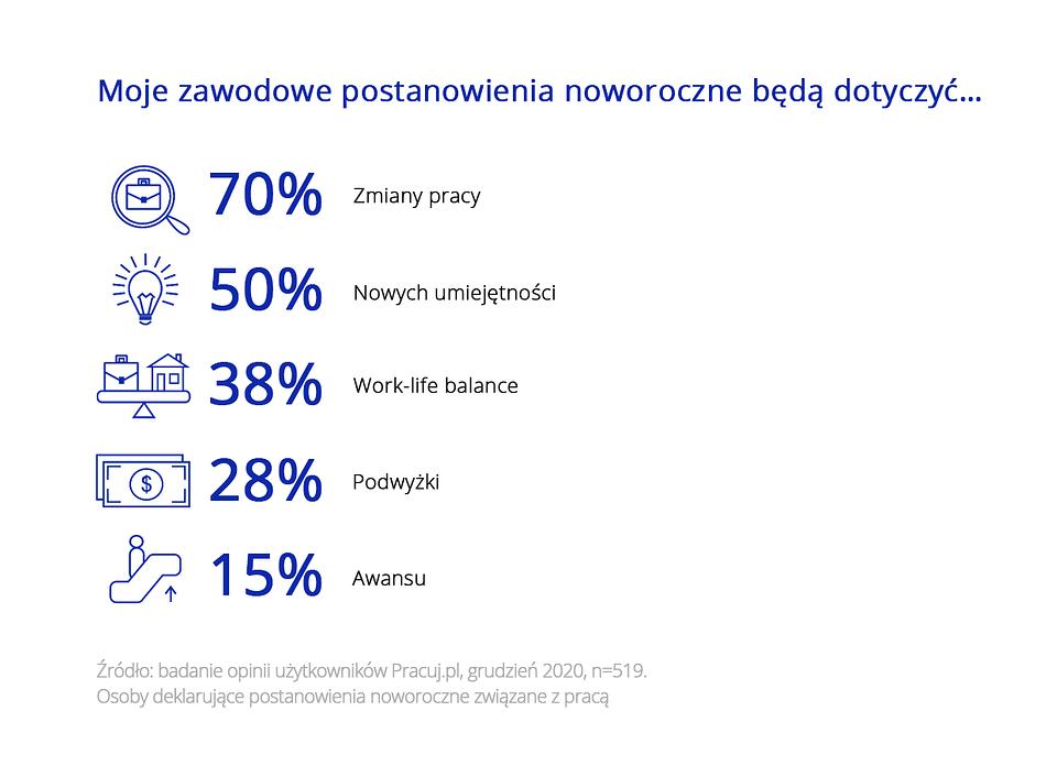 Postanowienia noworoczne 2021 – grafika z wynikami badań Pracuj.pl