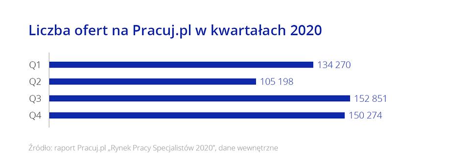 Raport_Rynek pracy specjalistow_2_Wykresy2.png