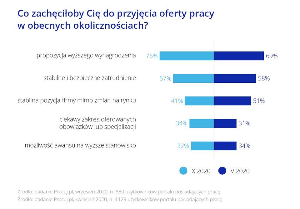 Raport_Rynek pracy specjalistow_2_Wykresy9.png