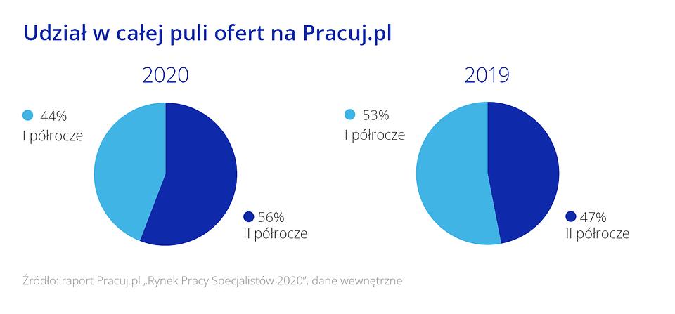 Raport_Rynek pracy specjalistow_Wykres3.png
