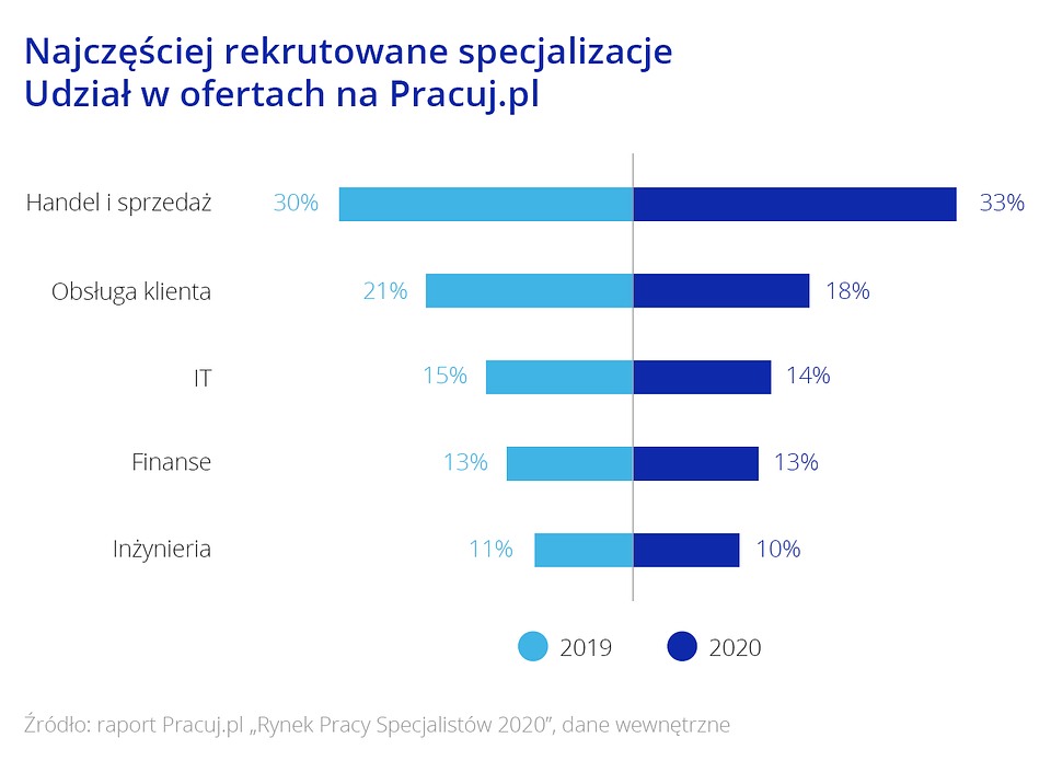 Raport_Rynek pracy specjalistow_Wykres4.png
