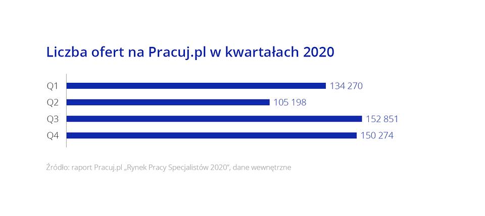 Raport_Rynek pracy specjalistow_Wykres2.png