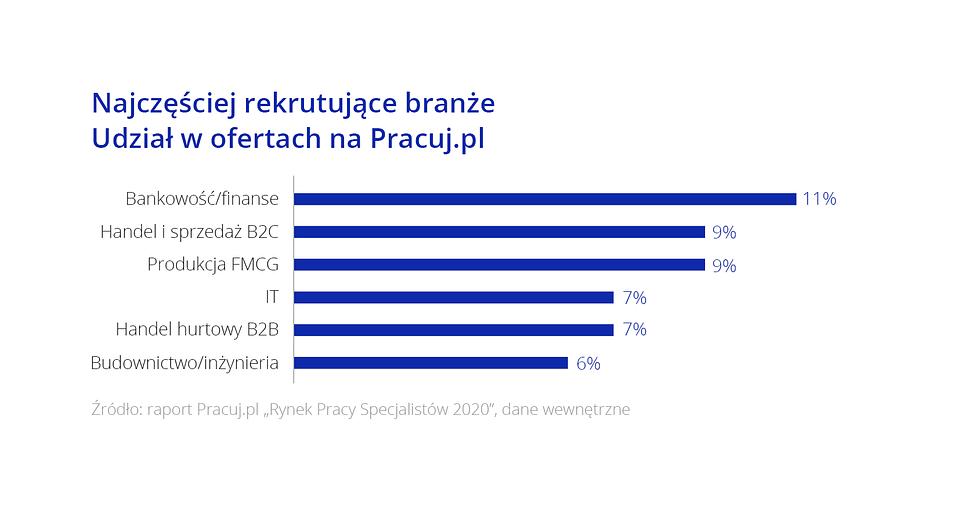 Raport_Rynek pracy specjalistow_Wykres5.png