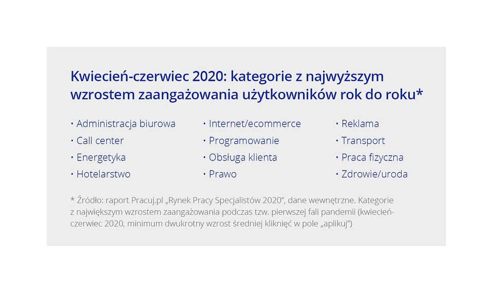 Raport_Rynek pracy specjalistow_Wykres7.png